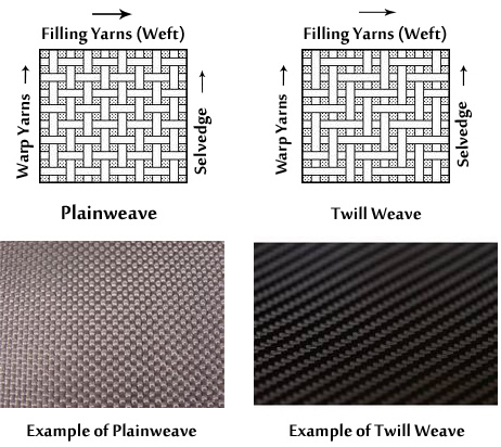 How to Pick the Perfect Suit Fabric: Weave